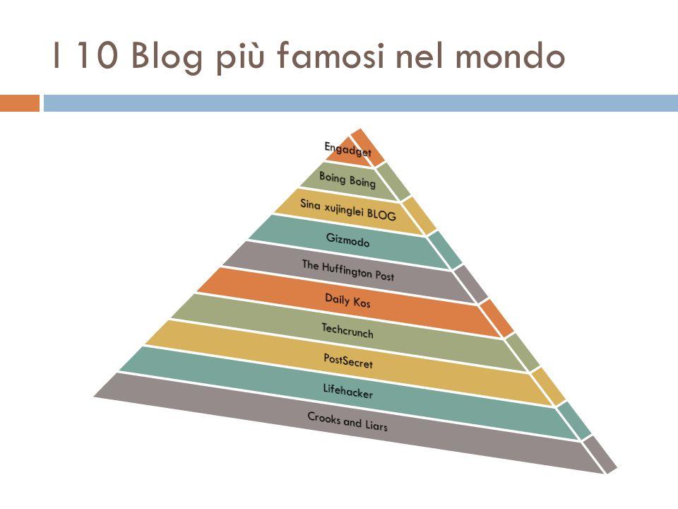 I 10 Blog più famosi nel mondo