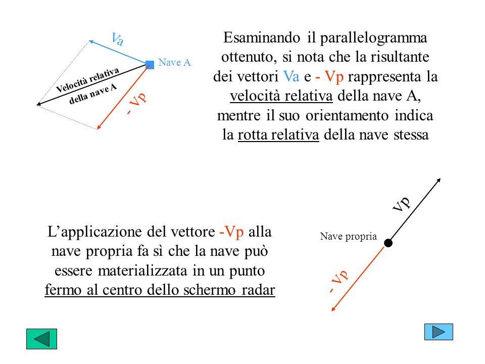 Esaminando il parallelogramma ottenuto, si nota che la risultante dei vettori Va e - Vp rappresenta la velocità relativa della nave A, mentre il suo orientamento indica la rotta relativa della nave stessa Nave propria VpVp - Vp Va - Vp Velocità relativa della nave A Nave A Lapplicazione del vettore -Vp alla nave propria fa sì che la nave può essere materializzata in un punto fermo al centro dello schermo radar