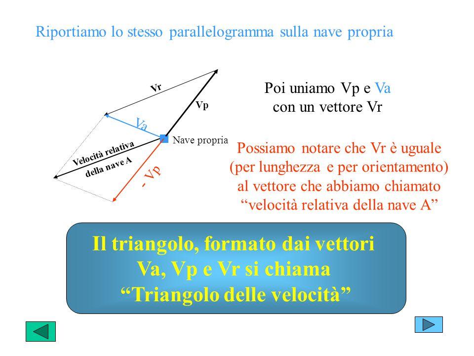 Va - Vp Velocità relativa della nave A Nave propria Vp V r Riportiamo lo stesso parallelogramma sulla nave propria Poi uniamo Vp e Va con un vettore Vr Possiamo notare che Vr è uguale (per lunghezza e per orientamento) al vettore che abbiamo chiamato velocità relativa della nave A Il triangolo, formato dai vettori Va, Vp e Vr si chiama Triangolo delle velocità