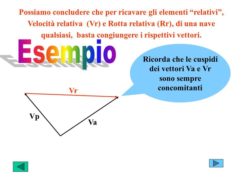 Possiamo concludere che per ricavare gli elementi relativi, Velocità relativa (Vr) e Rotta relativa (Rr), di una nave qualsiasi, basta congiungere i rispettivi vettori.