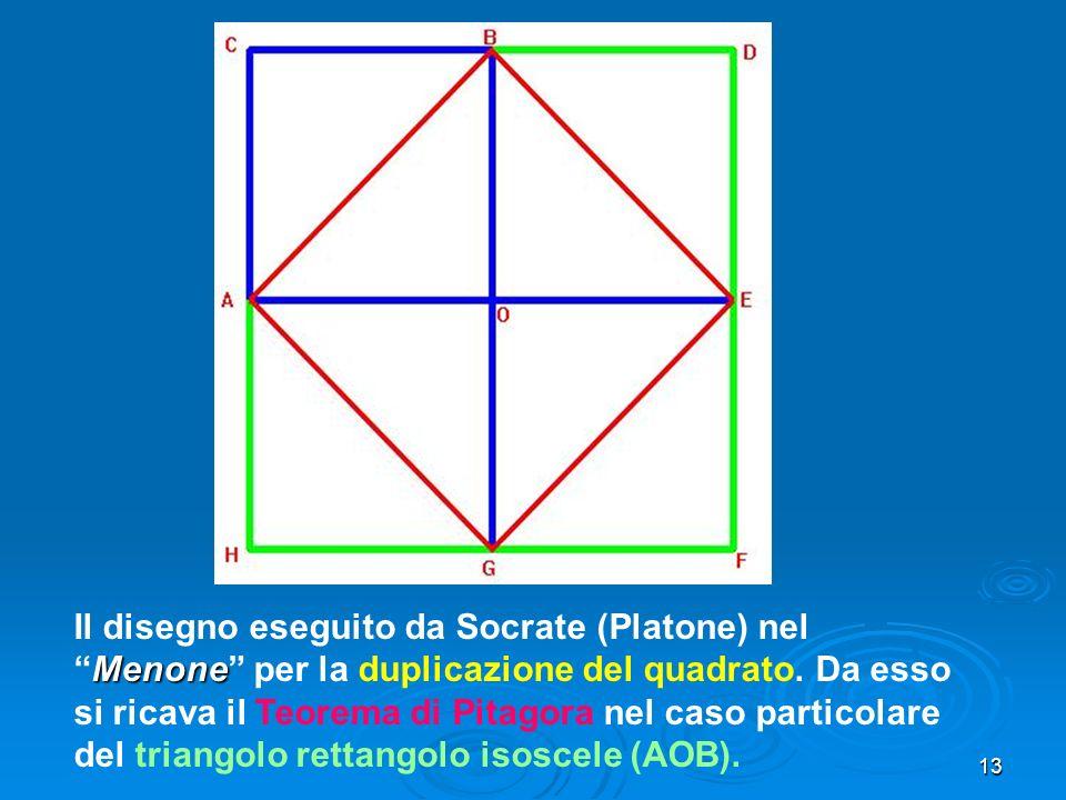 13 Menone Il disegno eseguito da Socrate (Platone) nelMenone per la duplicazione del quadrato. Da esso si ricava il Teorema di Pitagora nel caso parti