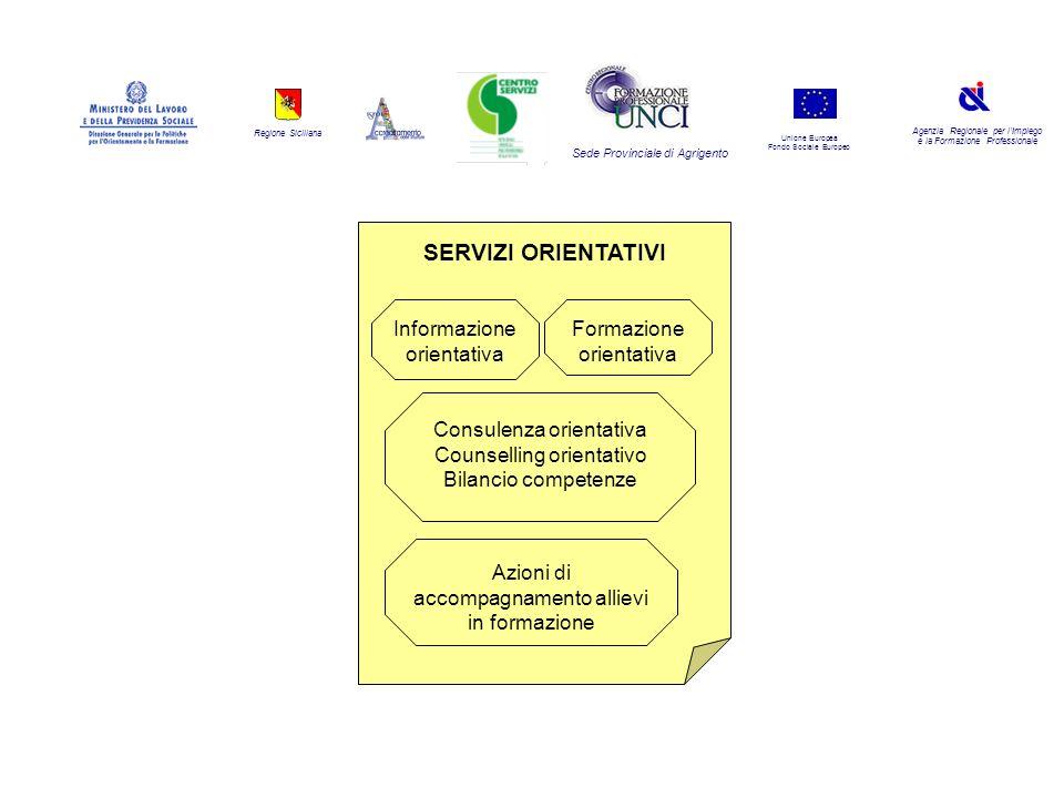 Regione Siciliana Agenzia Regionale per lImpiego e la Formazione Professionale Sede Provinciale di Agrigento Unione Europea Fondo Sociale Europeo Info