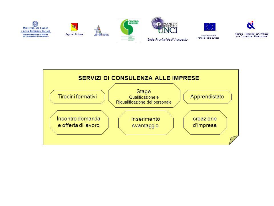 Regione Siciliana Agenzia Regionale per lImpiego e la Formazione Professionale Sede Provinciale di Agrigento Unione Europea Fondo Sociale Europeo Appr