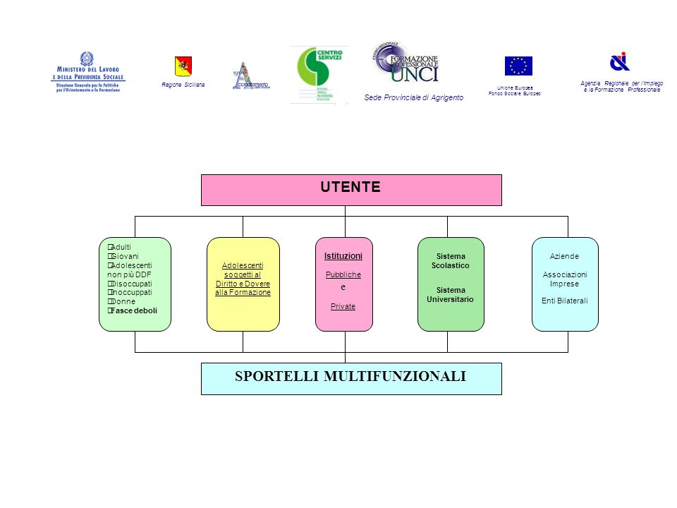 Regione Siciliana Agenzia Regionale per lImpiego e la Formazione Professionale Sede Provinciale di Agrigento Unione Europea Fondo Sociale Europeo UTEN