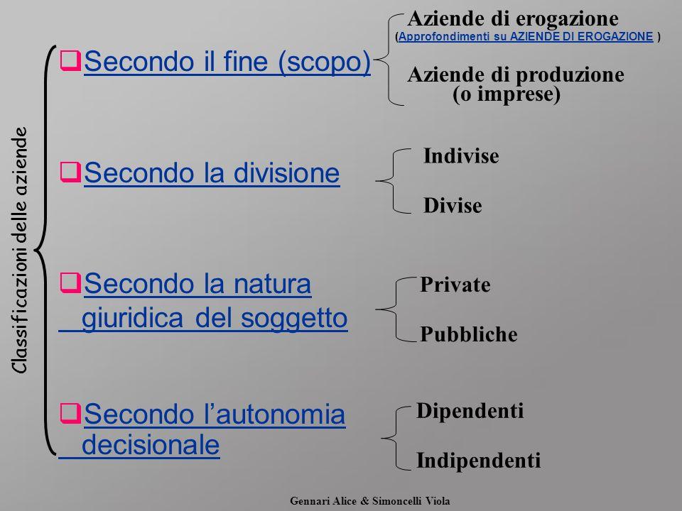 Secondo il fine (scopo) Secondo la divisione Secondo la natura giuridica del soggetto Secondo lautonomia decisionale Aziende di erogazione Aziende di