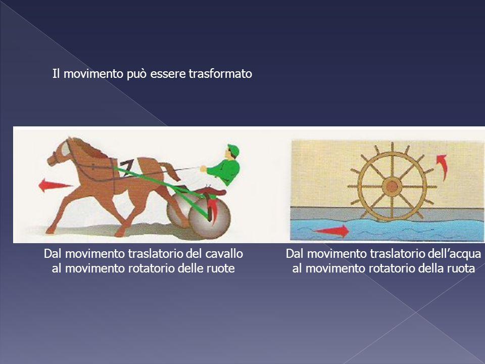 Il movimento può essere trasformato Dal movimento traslatorio del cavallo al movimento rotatorio delle ruote Dal movimento traslatorio dellacqua al mo