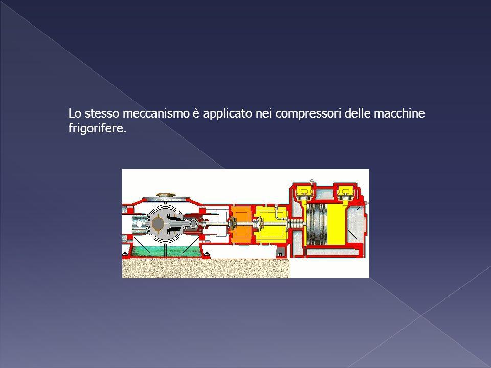 Lo stesso meccanismo è applicato nei compressori delle macchine frigorifere.
