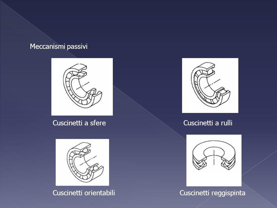 Meccanismi passivi Cuscinetti a sfereCuscinetti a rulli Cuscinetti orientabiliCuscinetti reggispinta