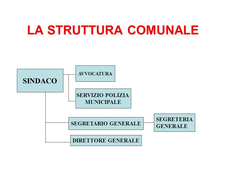 LA STRUTTURA COMUNALE SINDACO AVVOCATURA SERVIZIO POLIZIA MUNICIPALE SEGRETARIO GENERALE DIRETTORE GENERALE SEGRETERIA GENERALE