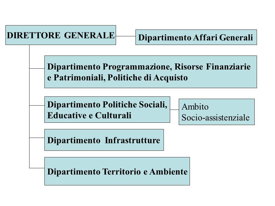 DIRETTORE GENERALE Dipartimento Affari Generali Dipartimento Programmazione, Risorse Finanziarie e Patrimoniali, Politiche di Acquisto Dipartimento Po