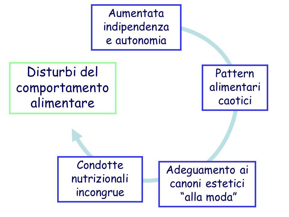 Aumentata indipendenza e autonomia Adeguamento ai canoni estetici alla moda Condotte nutrizionali incongrue Disturbi del comportamento alimentare Pattern alimentari caotici