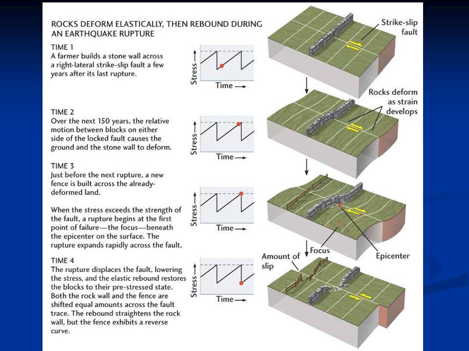 La Pericolosità Sismica è tutto ciò associato con un terremoto che può influenzare lattività delle persone.
