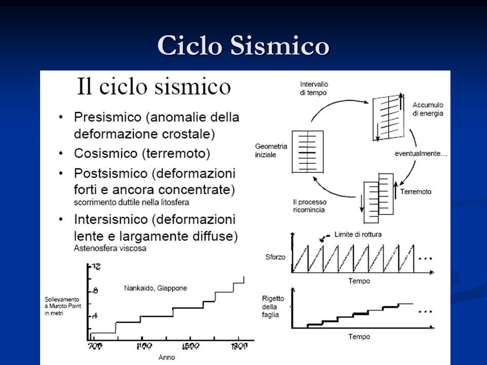 Inventario delle faglie attive e dei terremoti ad esse associabili FAGLIE E SISTE MI DI FAGLIE Lunghezza del sistema di faglia (km) Slip rate verticale (mm/a) Intervalli cronologici Intervallo di ricorrenza per eventi di fagliazione di superficie (anni) Spessore strato sismo- genetico (km) 12) M.