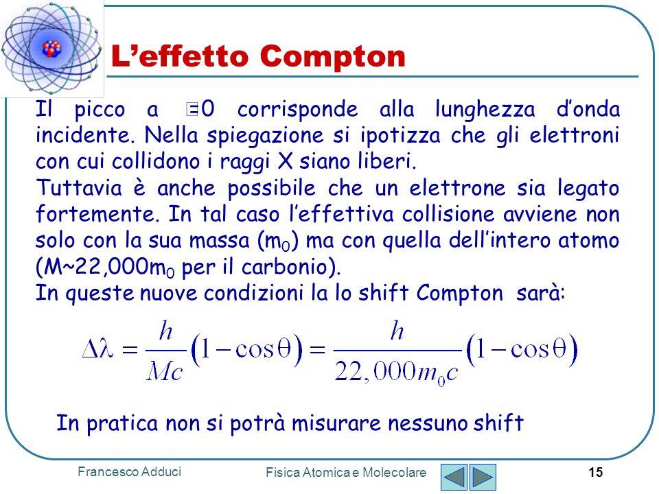 Francesco Adduci Fisica Atomica e Molecolare 15 Il picco a Θ =0 corrisponde alla lunghezza donda incidente.
