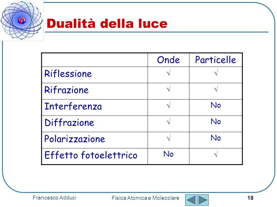 Francesco Adduci Fisica Atomica e Molecolare 18 Dualità della luce OndeParticelle Riflessione Rifrazione Interferenza No Diffrazione No Polarizzazione No Effetto fotoelettrico No