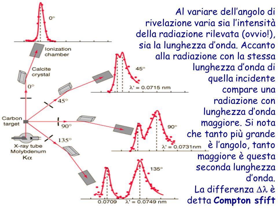 Al variare dellangolo di rivelazione varia sia lintensità della radiazione rilevata (ovvio!), sia la lunghezza donda.