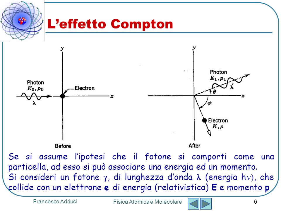 Francesco Adduci Fisica Atomica e Molecolare 6 Leffetto Compton Se si assume lipotesi che il fotone si comporti come una particella, ad esso si può associare una energia ed un momento.