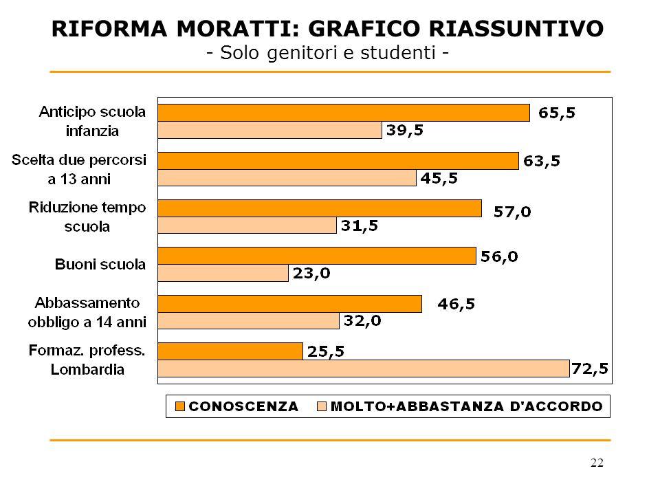 22 RIFORMA MORATTI: GRAFICO RIASSUNTIVO - Solo genitori e studenti -