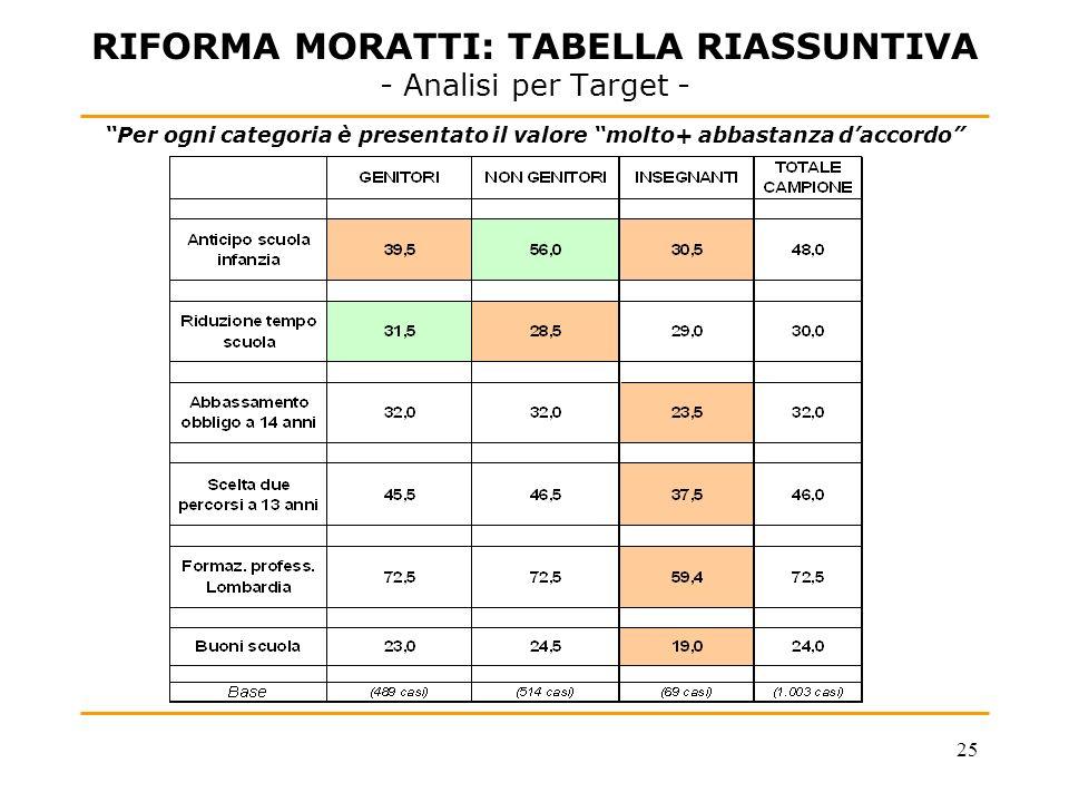 25 RIFORMA MORATTI: TABELLA RIASSUNTIVA - Analisi per Target - Per ogni categoria è presentato il valore molto+ abbastanza daccordo