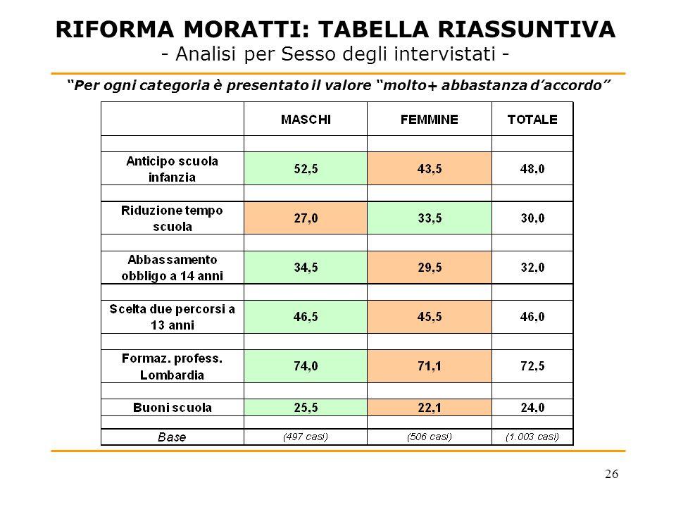 26 RIFORMA MORATTI: TABELLA RIASSUNTIVA - Analisi per Sesso degli intervistati - Per ogni categoria è presentato il valore molto+ abbastanza daccordo