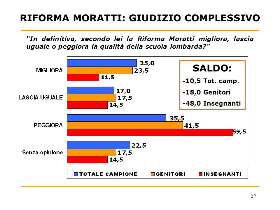 27 RIFORMA MORATTI: GIUDIZIO COMPLESSIVO In definitiva, secondo lei la Riforma Moratti migliora, lascia uguale o peggiora la qualità della scuola lombarda.