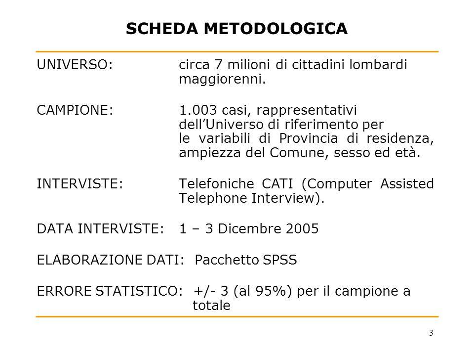 3 SCHEDA METODOLOGICA UNIVERSO: circa 7 milioni di cittadini lombardi maggiorenni. CAMPIONE:1.003 casi, rappresentativi dellUniverso di riferimento pe