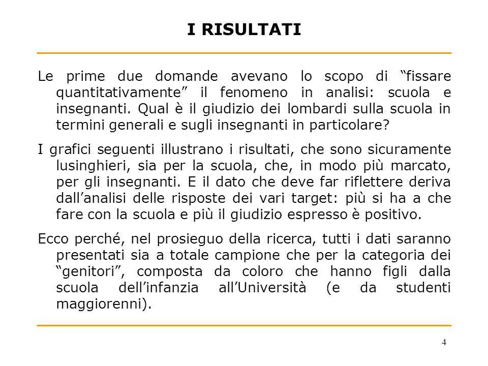 5 IL GIUDIZIO SU SCUOLA E INSEGNANTI - Totale campione (1.003 casi)- Per la sua esperienza personale, che giudizio esprime sulla scuola italiana di oggi.