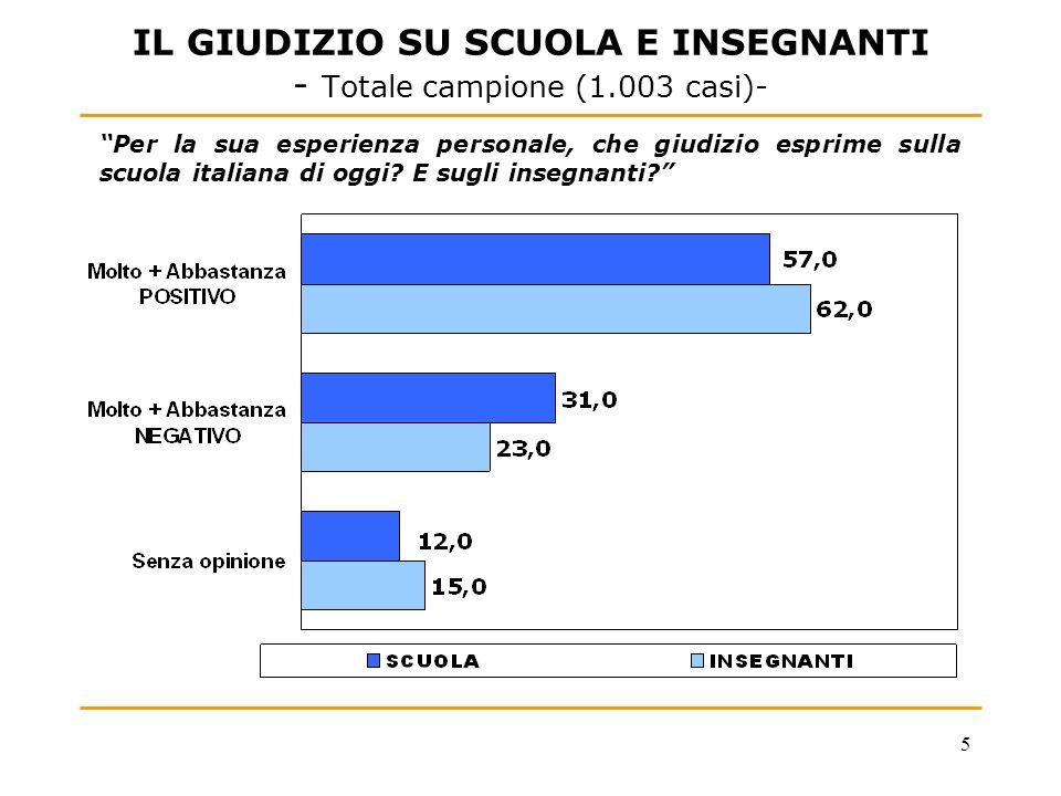 5 IL GIUDIZIO SU SCUOLA E INSEGNANTI - Totale campione (1.003 casi)- Per la sua esperienza personale, che giudizio esprime sulla scuola italiana di og