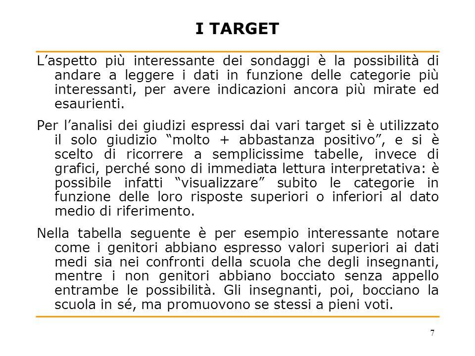 8 SCUOLA E INSEGNANTI: TABELLA RIASSUNTIVA - Analisi per target - Per ogni categoria è presentato il valore molto+ abbastanza positivo