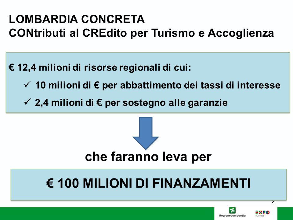 LOMBARDIA CONCRETA CONtributi al CREdito per Turismo e Accoglienza 2 12,4 milioni di risorse regionali di cui: 10 milioni di per abbattimento dei tassi di interesse 2,4 milioni di per sostegno alle garanzie 12,4 milioni di risorse regionali di cui: 10 milioni di per abbattimento dei tassi di interesse 2,4 milioni di per sostegno alle garanzie 100 MILIONI DI FINANZAMENTI che faranno leva per