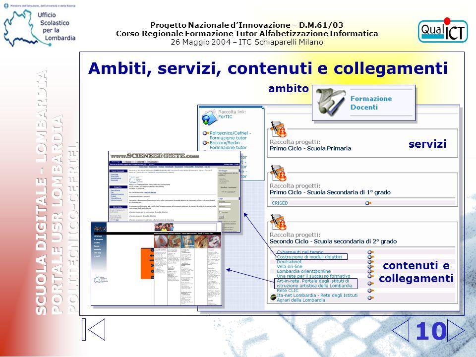 10 Ambiti, servizi, contenuti e collegamenti ambito servizi contenuti e collegamenti Progetto Nazionale dInnovazione – D.M.61/03 Corso Regionale Forma