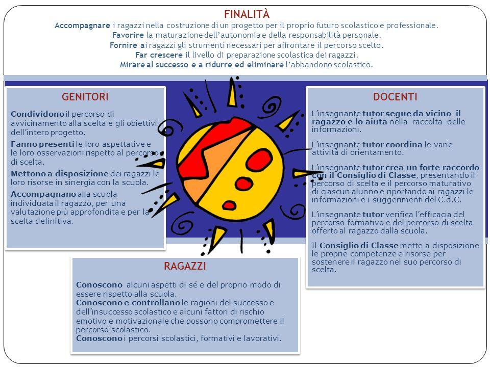 USR Lombardia 13 NOTE Un aspetto rilevante è che la scelta della scuola superiore è un processo complesso.