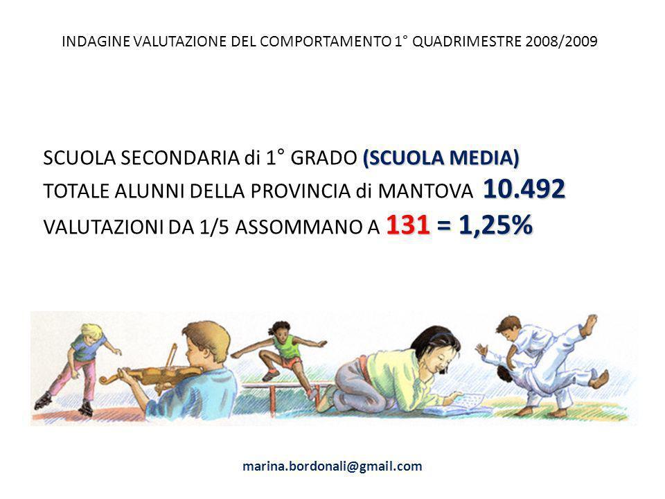 INDAGINE VALUTAZIONE DEL COMPORTAMENTO 1° QUADRIMESTRE 2008/2009 (SCUOLA MEDIA) SCUOLA SECONDARIA di 1° GRADO (SCUOLA MEDIA) 10.492 TOTALE ALUNNI DELLA PROVINCIA di MANTOVA 10.492 131 = 1,25% VALUTAZIONI DA 1/5 ASSOMMANO A 131 = 1,25% marina.bordonali@gmail.com