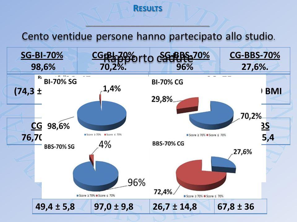 R ESULTS _________________________ Cento ventidue persone hanno partecipato allo studio. CG=47 (74,3 ± 5,4 anni. 26,8 ± 4,4 BMI) SG=75 (73,0 ± 5,6 ann