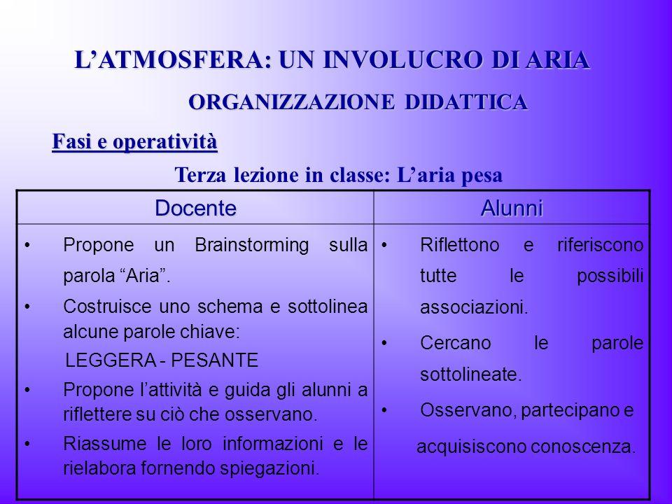 LATMOSFERA: UN INVOLUCRO DI ARIA Terza lezione in classe: Laria pesa ORGANIZZAZIONE DIDATTICA Fasi e operatività DocenteAlunni Propone un Brainstormin