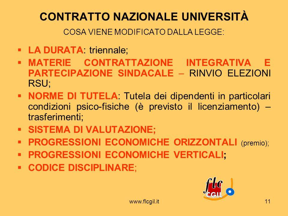 www.flcgil.it11 CONTRATTO NAZIONALE UNIVERSITÀ COSA VIENE MODIFICATO DALLA LEGGE: LA DURATA: triennale; MATERIE CONTRATTAZIONE INTEGRATIVA E PARTECIPA