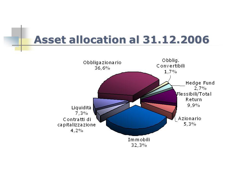 COMPOSIZIONE PER ASSET CLASS DEL PATRIMONIO ENPAV AL 31 DICEMBRE 2006 Valori in Bilancio%Valori di Mercato% Portafoglio Core 159.175.249,9086,5% 164.408.134,8486,3% Liquidità 13.030.257,397,1% 13.058.613,296,9% Absolute Return 13.999.999,847,6% 14.442.845,847,6% Immobili 61.498.674,0033,4% 61.498.674,0032,3% Polizze Assicurative 7.987.858,244,3% 7.997.437,004,2% Obbligazionario 39.711.000,0021,6% 41.680.612,0021,9% Obblig.