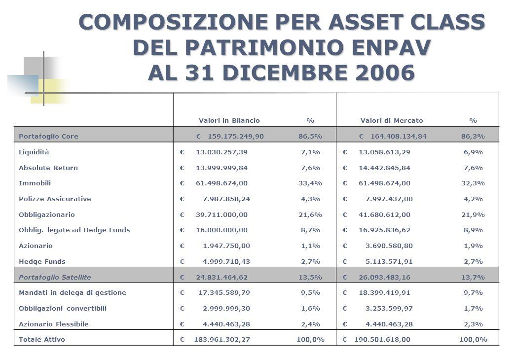 COMPOSIZIONE PER ASSET CLASS DEL PATRIMONIO ENPAV AL 31 DICEMBRE 2006 Valori in Bilancio%Valori di Mercato% Portafoglio Core 159.175.249,9086,5% 164.4