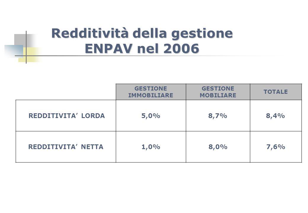 Redditività della gestione ENPAV nel 2006 GESTIONE IMMOBILIARE GESTIONE MOBILIARE TOTALE REDDITIVITA LORDA5,0%8,7%8,4% REDDITIVITA NETTA1,0%8,0%7,6%