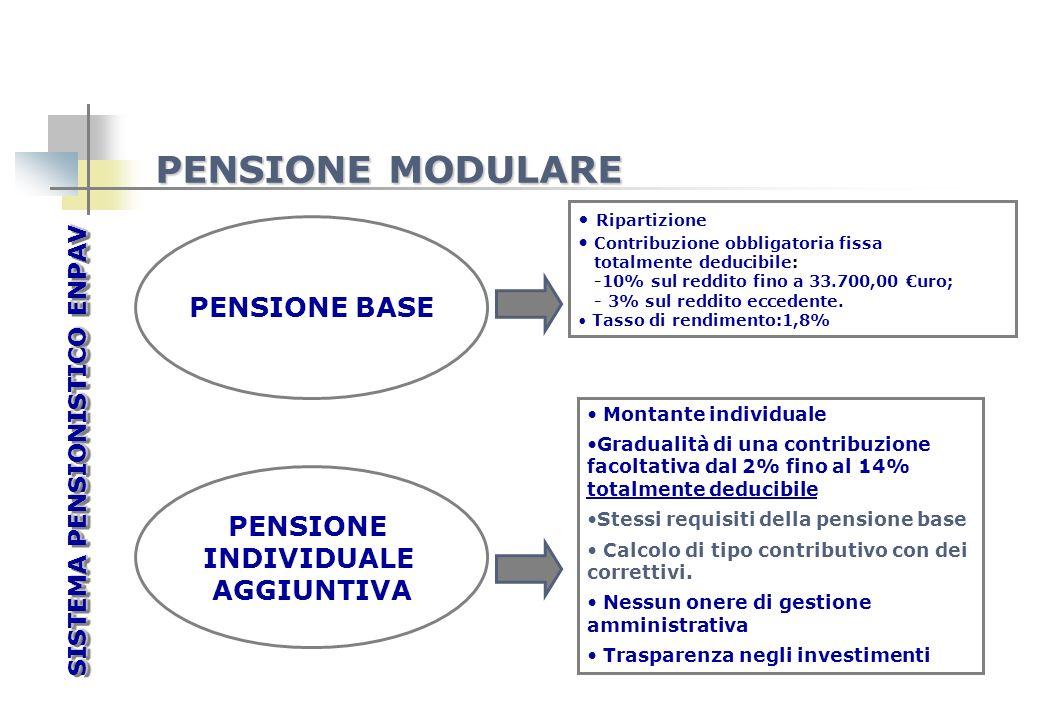 PENSIONE BASE Ripartizione Contribuzione obbligatoria fissa totalmente deducibile: -10% sul reddito fino a 33.700,00 uro; - 3% sul reddito eccedente.