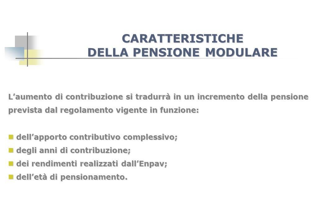 Laumento di contribuzione si tradurrà in un incremento della pensione prevista dal regolamento vigente in funzione: dellapporto contributivo complessi