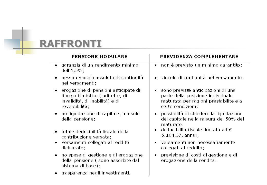 COMPOSIZIONE DEL CONTRIBUTO SOGGETTIVO 10% obbligatorio sul reddito professionale fino a 33.700,00 euro; 3% obbligatorio sul reddito eccedente i 33.700,00 euro, di cui : - 2% destinato al montante contributivo individuale per il calcolo della pensione modulare; - 1% destinato alla solidarietà intercategoriale ; Aliquota aggiuntiva minimo 2% max 14% applicata sullintero reddito professionale.