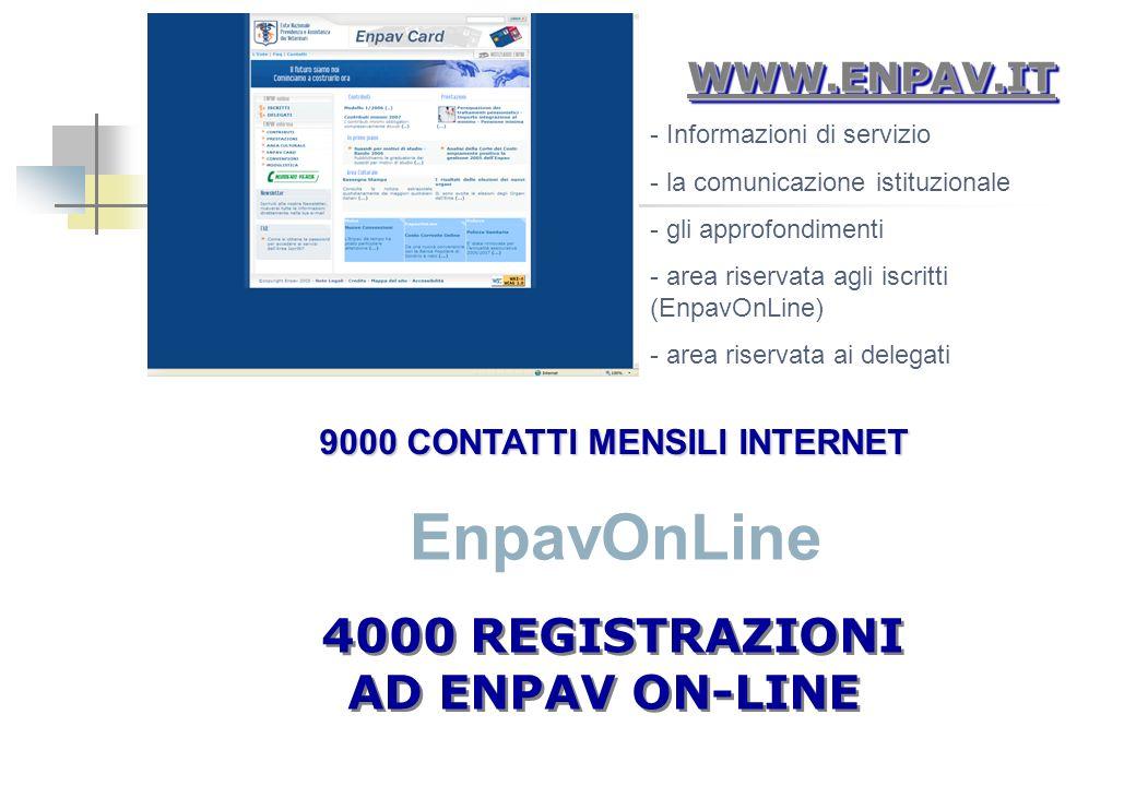 WWW.ENPAV.ITWWW.ENPAV.IT 4000 REGISTRAZIONI AD ENPAV ON-LINE 4000 REGISTRAZIONI AD ENPAV ON-LINE - Informazioni di servizio - la comunicazione istituz