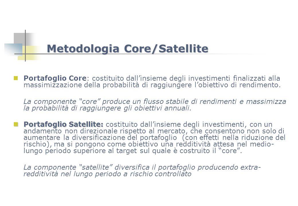 Metodologia Core/Satellite Portafoglio Core: costituito dallinsieme degli investimenti finalizzati alla massimizzazione della probabilità di raggiunge