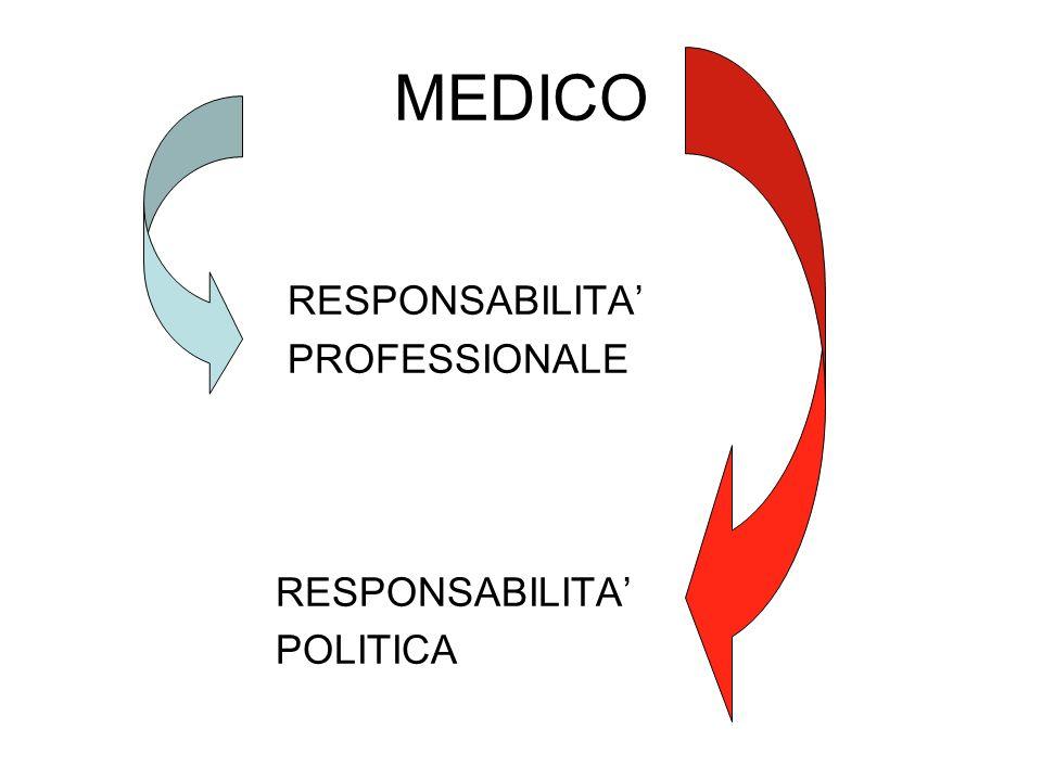 MEDICO RESPONSABILITA PROFESSIONALE RESPONSABILITA POLITICA