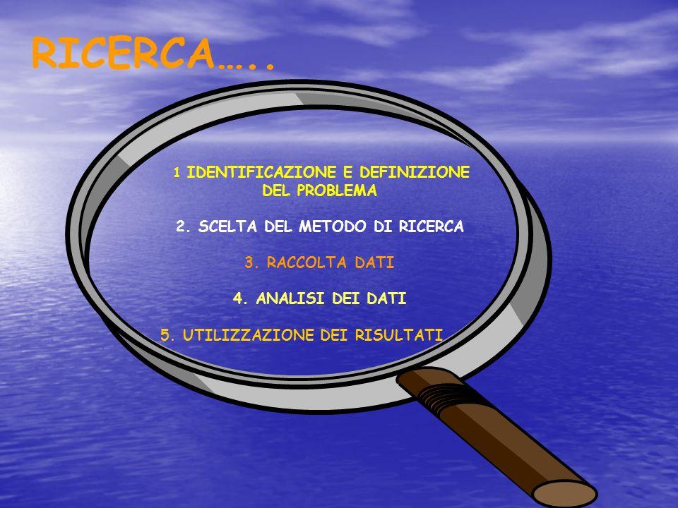 RICERCA….. 1 IDENTIFICAZIONE E DEFINIZIONE DEL PROBLEMA 2. SCELTA DEL METODO DI RICERCA 3. RACCOLTA DATI 4. ANALISI DEI DATI 5. UTILIZZAZIONE DEI RISU
