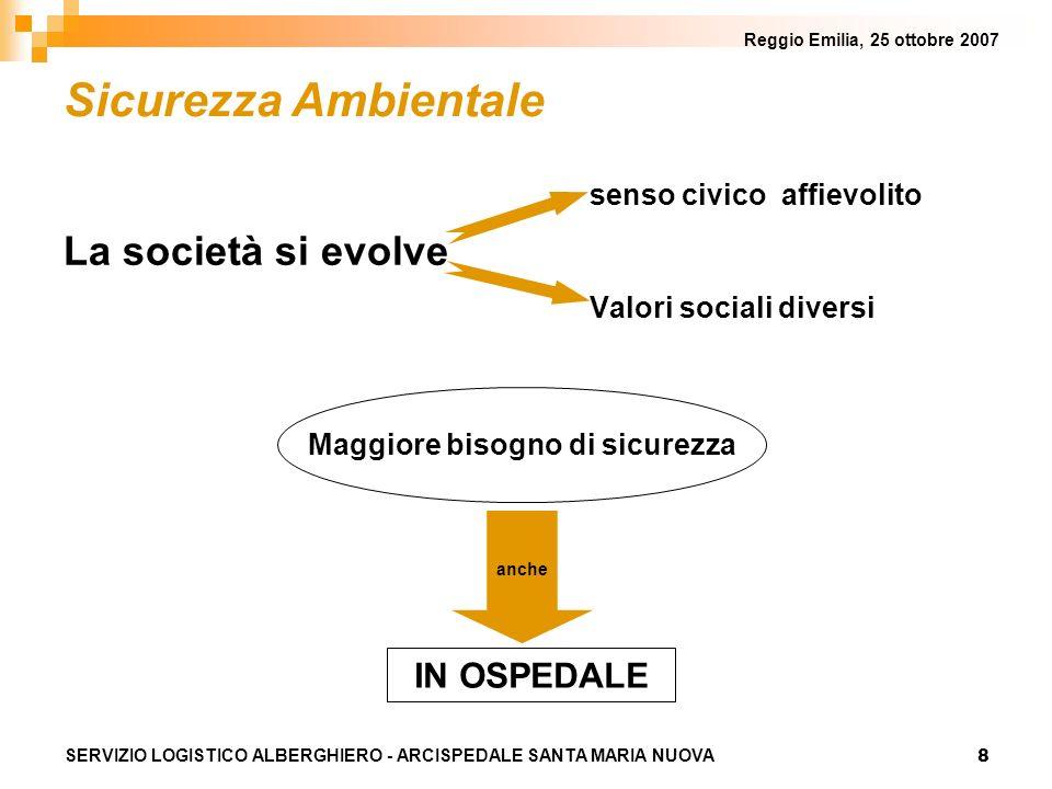 8 Reggio Emilia, 25 ottobre 2007 SERVIZIO LOGISTICO ALBERGHIERO - ARCISPEDALE SANTA MARIA NUOVA Sicurezza Ambientale senso civico affievolito La società si evolve Valori sociali diversi Maggiore bisogno di sicurezza anche IN OSPEDALE