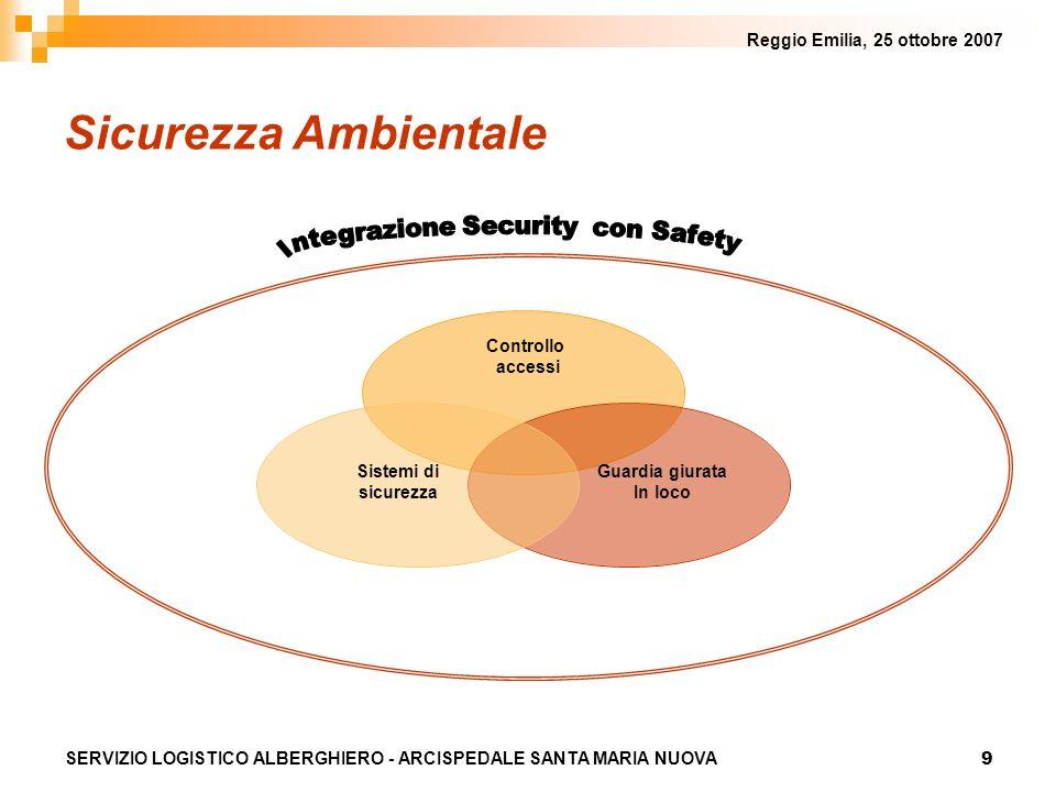 9 Reggio Emilia, 25 ottobre 2007 SERVIZIO LOGISTICO ALBERGHIERO - ARCISPEDALE SANTA MARIA NUOVA Sicurezza Ambientale Sistemi di sicurezza Controllo ac