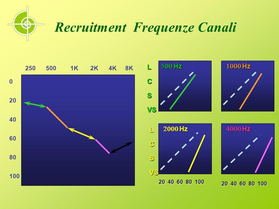 Recruitment e Frequenze