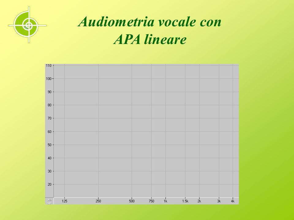 Effetti della amplificazione non lineare WDRC